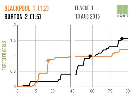 2015-08-18-blackpool-burton