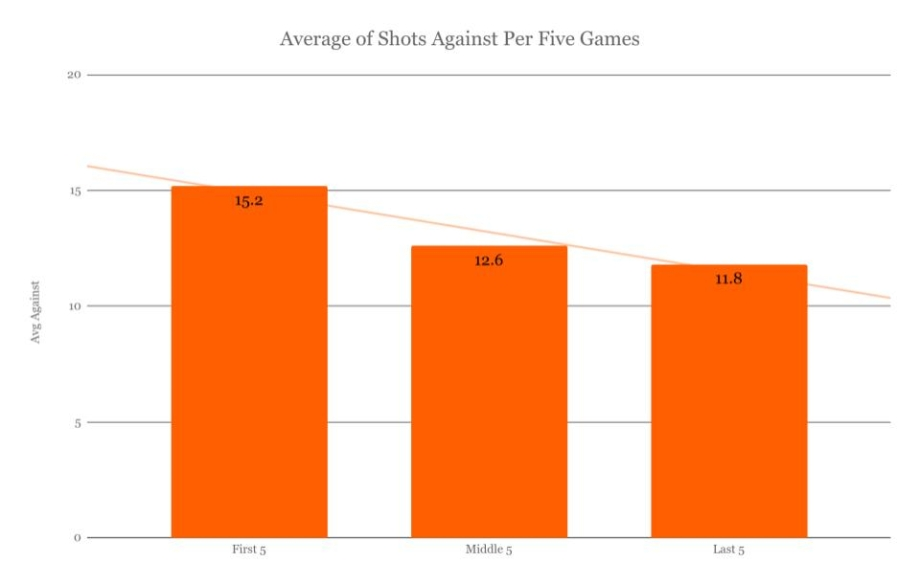 Avg Shots per fives games